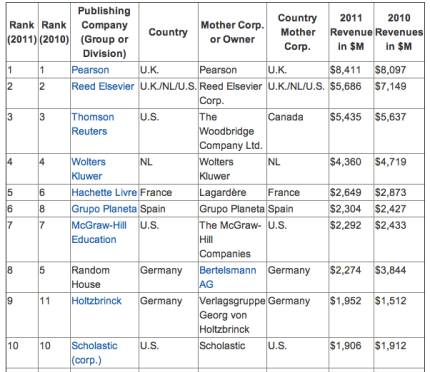 The World's Top 10 Publishers by Revenue_peoplewhowrite