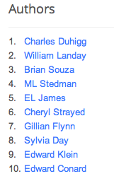 Most Searched Authors of 2012