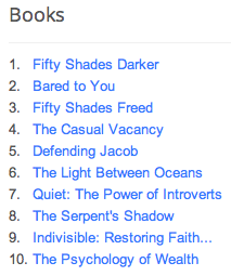 Most Searched Books of 2012 - peoplewhowrite