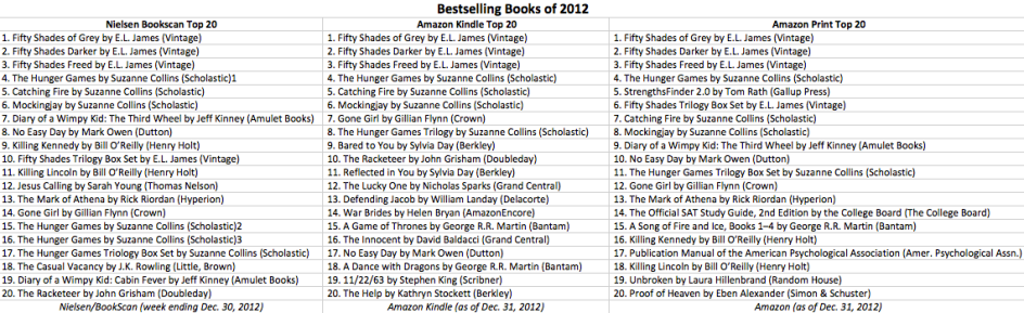 Bestselling Books of 2012 (Adult & Children's) across Nielsen and Amazon Kindle and Print - peoplewhowrite