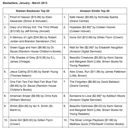 2013 Bestselling Books_Q1_Peoplewhowrite