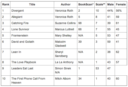 The most talked about books on social media January 2014_peoplewhowrite