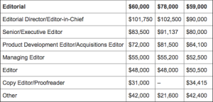 Editors' salaries in 2013 via Publishers Weekly - peoplewhowrite