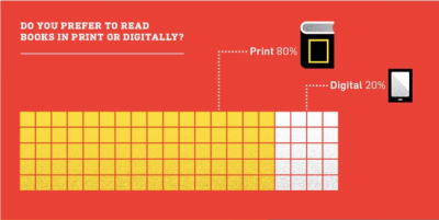 Millennials prefer print books to digital reads_peoplewhowrite