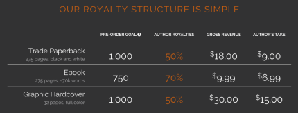 Inkshares Royalty Structure_peoplewhowrite