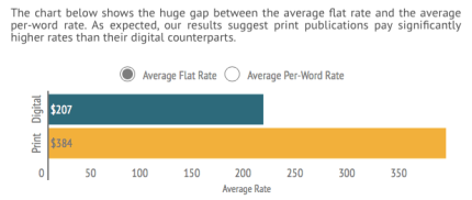 digital-versus-print-journalism-average-flat-rate_via-contently-net_peoplewhowrite